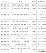 2015贵州省成人高考报名现场确认点及联系方式