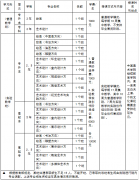 中国美术学院2015年成人高考招生