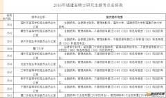 2016年福建省硕士研究生报考点安排如下表