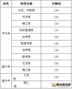 2015年甘肃成人高考高起点专科分