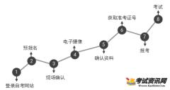 2018年1月广东自考报名及武松娱乐