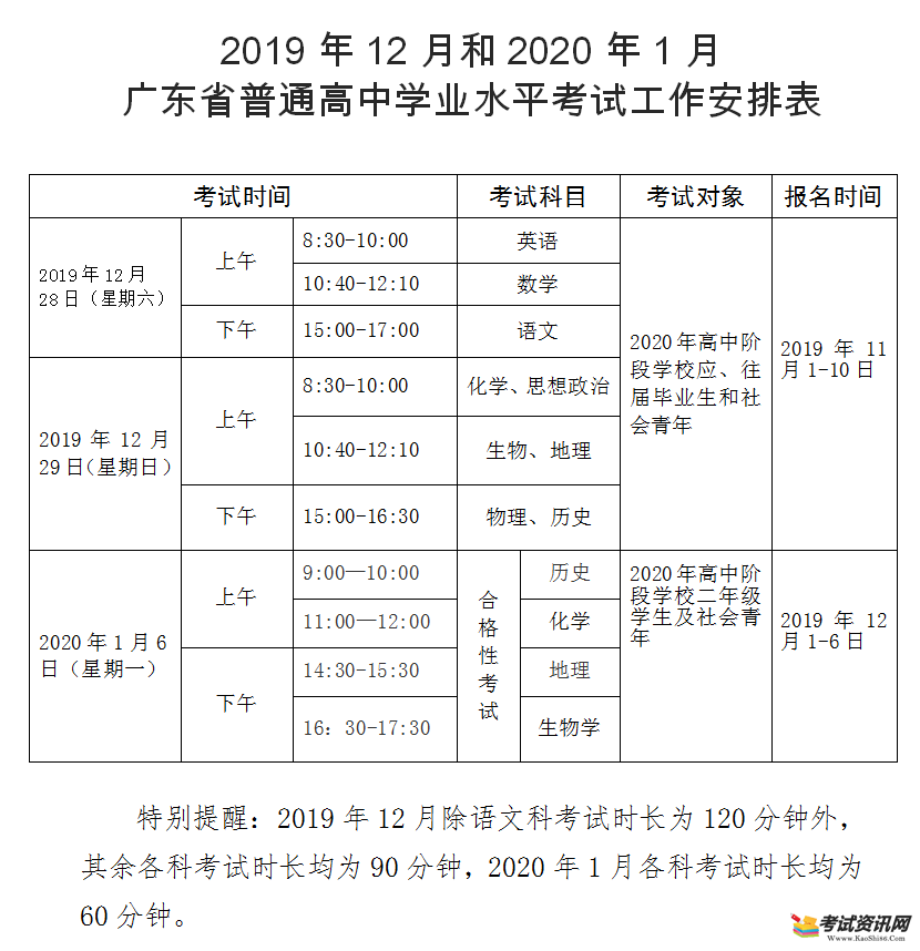 2019年12月广东省潮州普通高中学业水平考试报名时间