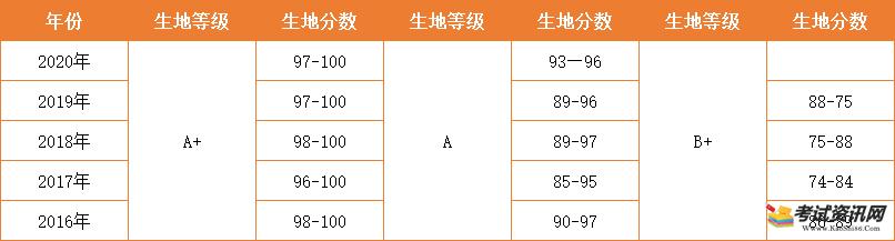 深圳初中生物地理会考成绩怎样呈现?